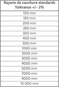 Optique jfichou les produits for Miroir concave optique